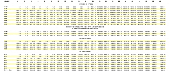 2019 Military Pay Chart