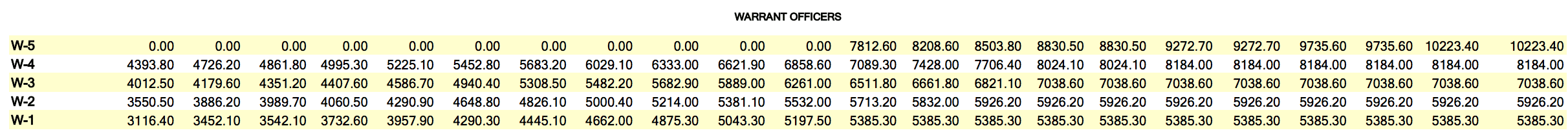 2019 WARRANT OFFICERS PAY CHART