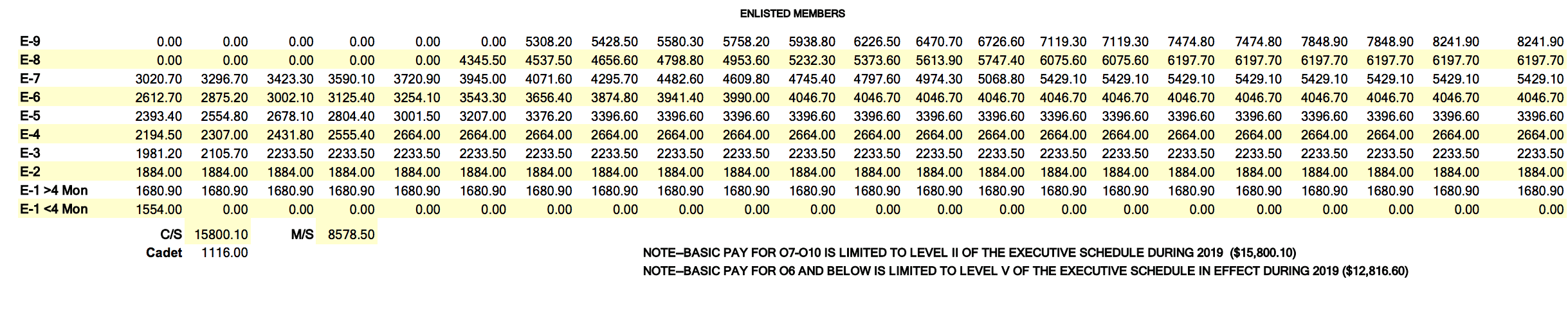 2019 ENLISTED OFFICERS PAY CHART